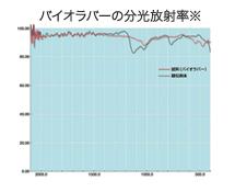 バイオラバーの分光放射率
